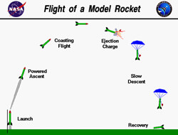 Model-rocket-flight